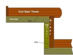stair runner carpet fitting